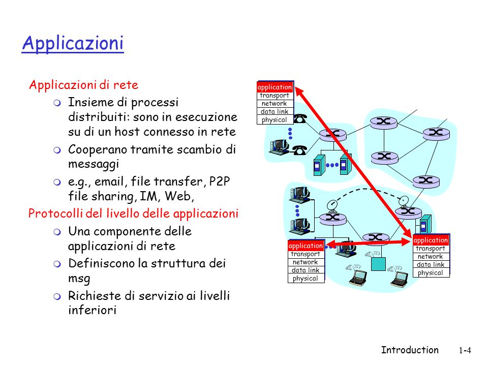 Introduction1-4 Applicazioni Applicazioni di rete m Insieme di processi distribuiti: sono in esecuzione su di un host connesso in rete m Cooperano tra