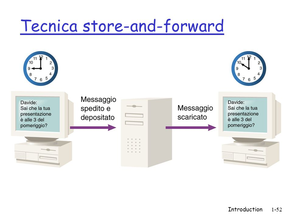 Introduction1-52 Tecnica store-and-forward