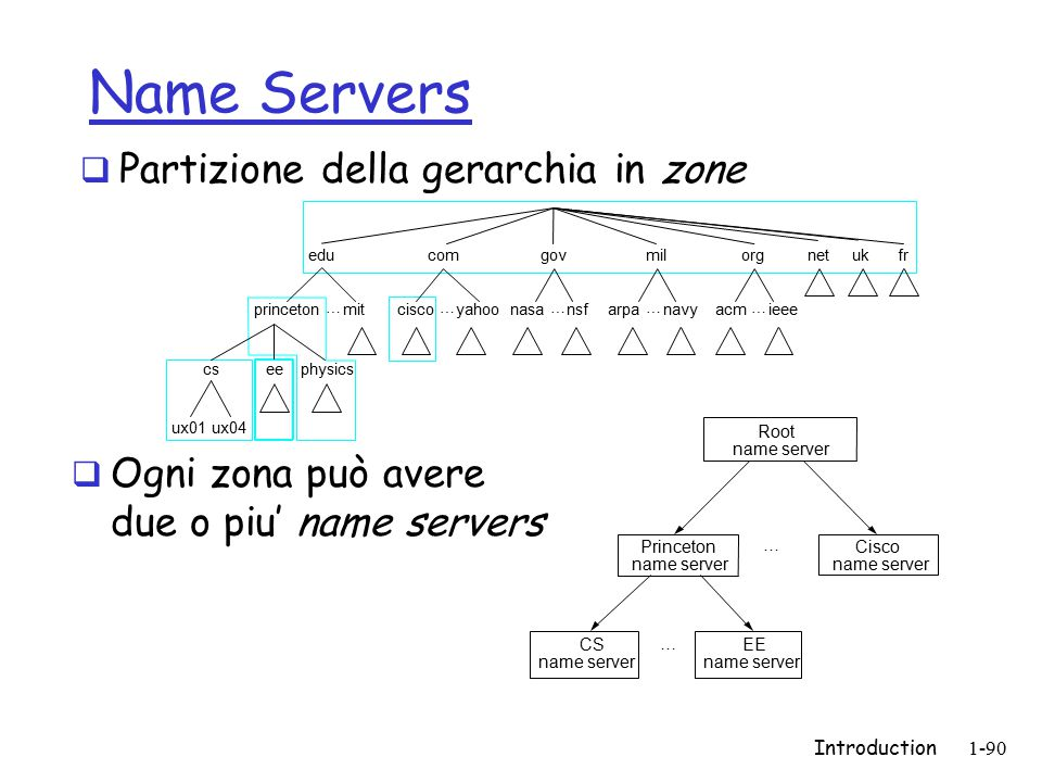 Introduction1-90 Name Servers  Partizione della gerarchia in zone educom princeton … mit csee ux01ux04 physics cisco … yahoonasa … nsfarpa … navyacm … ieee govmilorgnetukfr Root name server Princeton name server Cisco name server CS name server EE name server … …  Ogni zona può avere due o piu' name servers