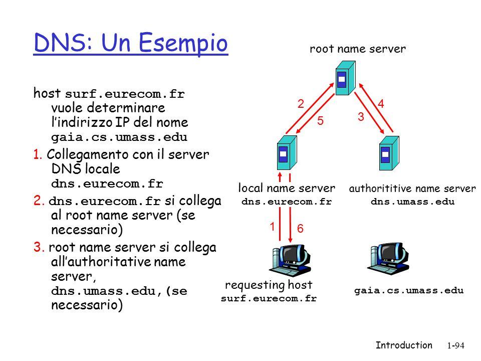 Introduction1-94 DNS: Un Esempio host surf.eurecom.fr vuole determinare l'indirizzo IP del nome gaia.cs.umass.edu 1. Collegamento con il server DNS lo
