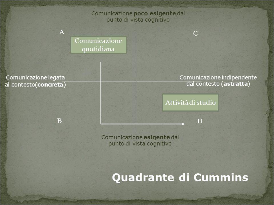 Comunicazione legata al contesto(concreta ) Comunicazione poco esigente dal punto di vista cognitivo Comunicazione esigente dal punto di vista cogniti