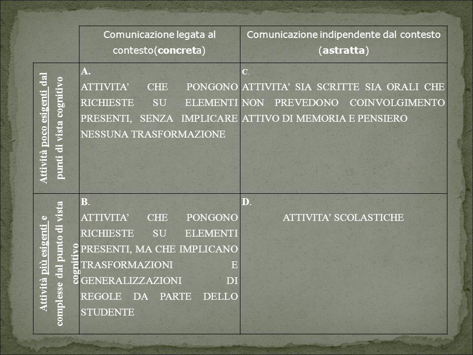 Comunicazione legata al contesto(concreta) Comunicazione indipendente dal contesto (astratta) Attività poco esigenti dal punti di vista cognitivo A. A