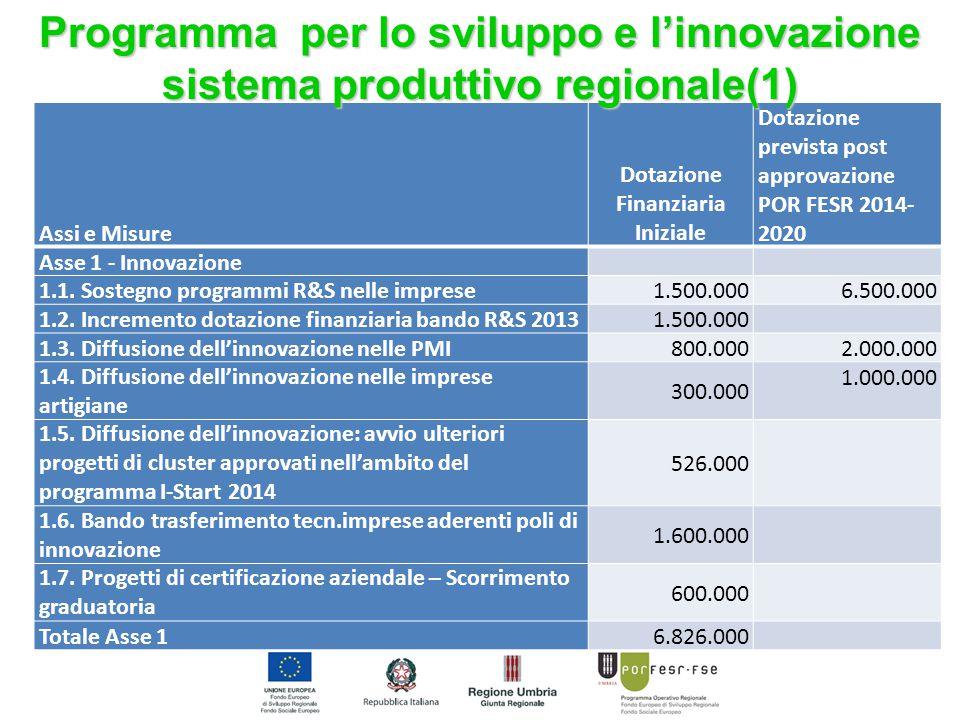 Assi e Misure Dotazione Finanziaria Iniziale Dotazione prevista post approvazione POR FESR 2014- 2020 Asse 1 - Innovazione 1.1. Sostegno programmi R&S