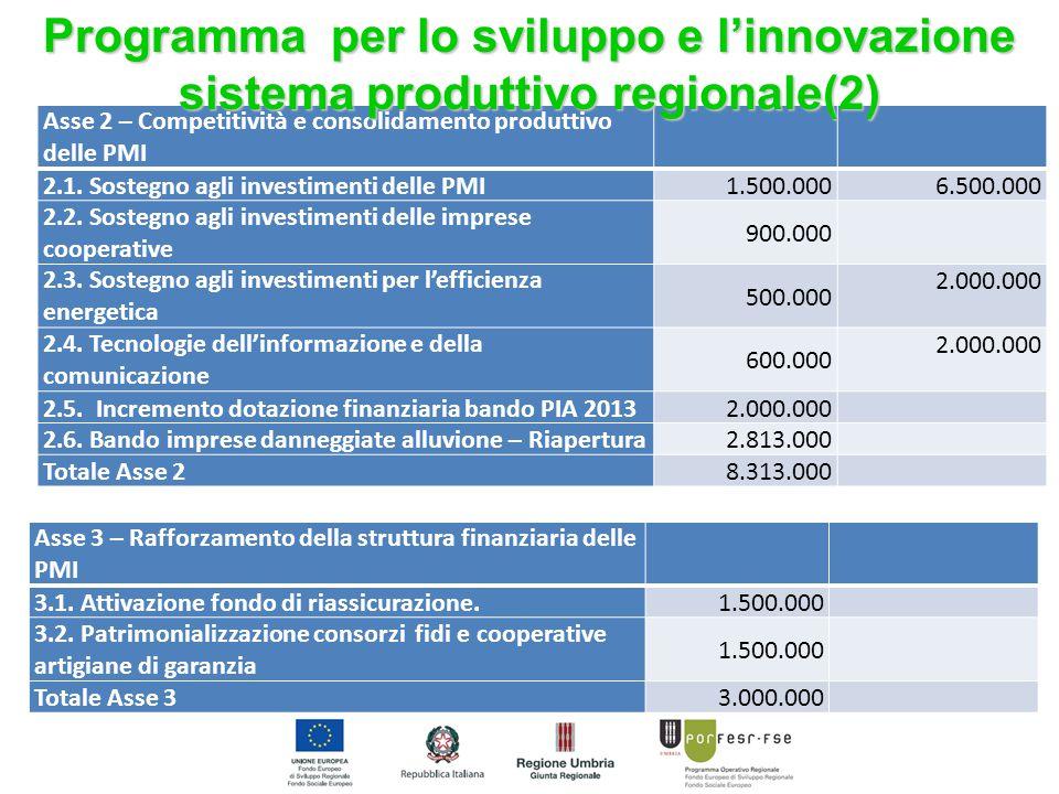 Asse 2 – Competitività e consolidamento produttivo delle PMI 2.1. Sostegno agli investimenti delle PMI1.500.000 6.500.000 2.2. Sostegno agli investime