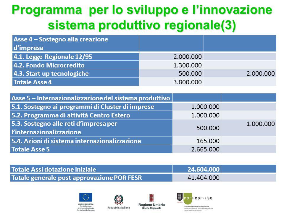 Asse 4 – Sostegno alla creazione d'impresa 4.1. Legge Regionale 12/952.000.000 4.2.