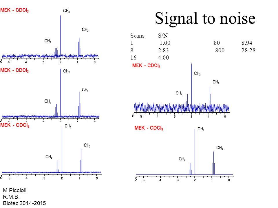 Signal to noise ScansS/N 1 1.00 80 8.94 8 2.83 800 28.28 16 4.00 M Piccioli R.M.B. Biotec 2014-2015