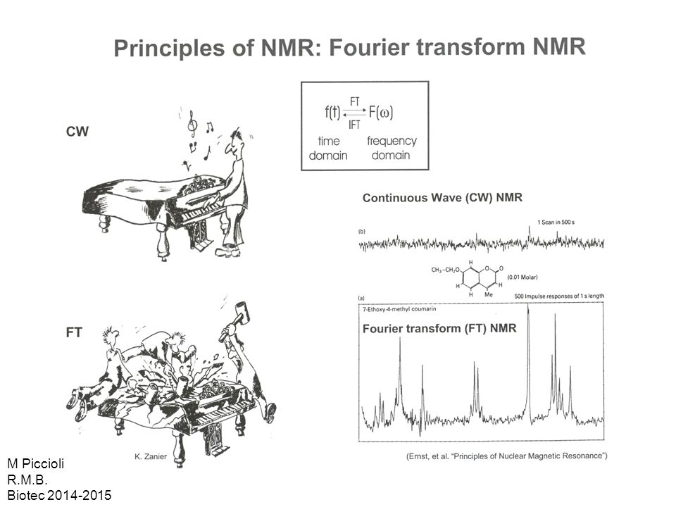 The need for multidimensional NMR M Piccioli R.M.B. Biotec 2014-2015