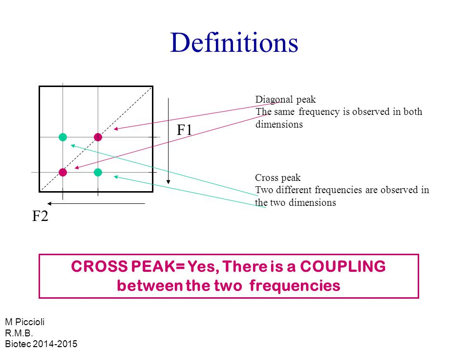F1 F2 Definitions Cross peak Two different frequencies are observed in the two dimensions Diagonal peak The same frequency is observed in both dimensions CROSS PEAK= Yes, There is a COUPLING between the two frequencies M Piccioli R.M.B.