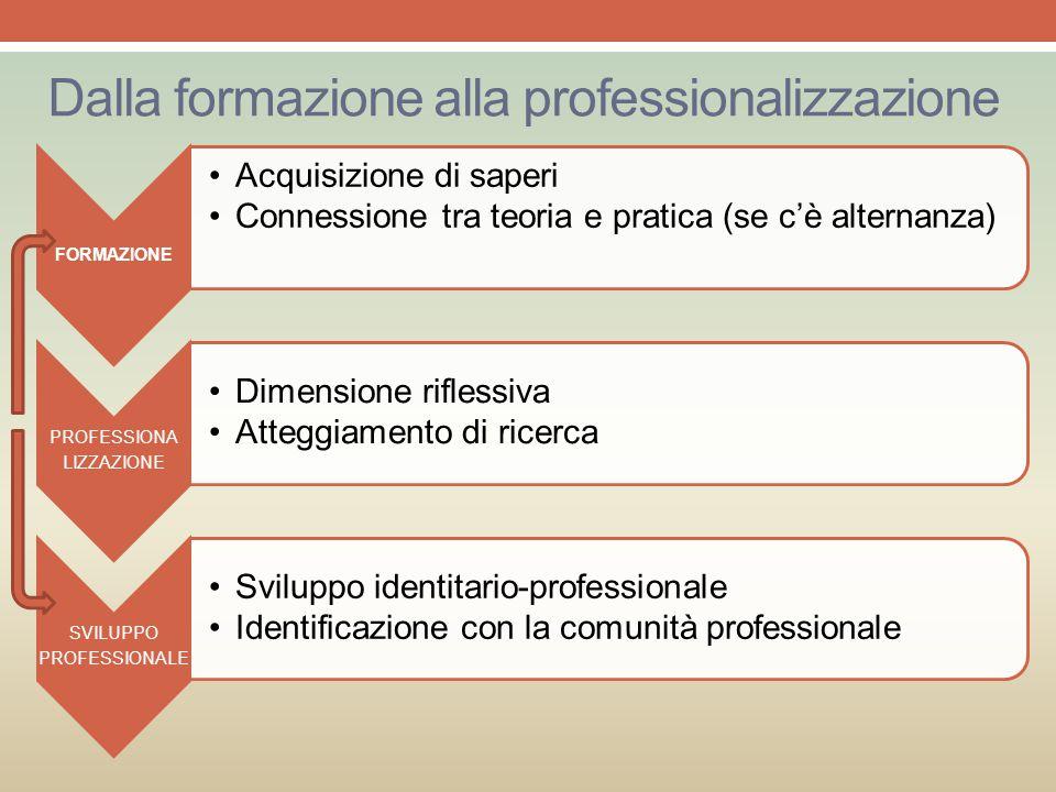 Dalla formazione alla professionalizzazione FORMAZIONE Acquisizione di saperi Connessione tra teoria e pratica (se c'è alternanza) PROFESSIONA LIZZAZI