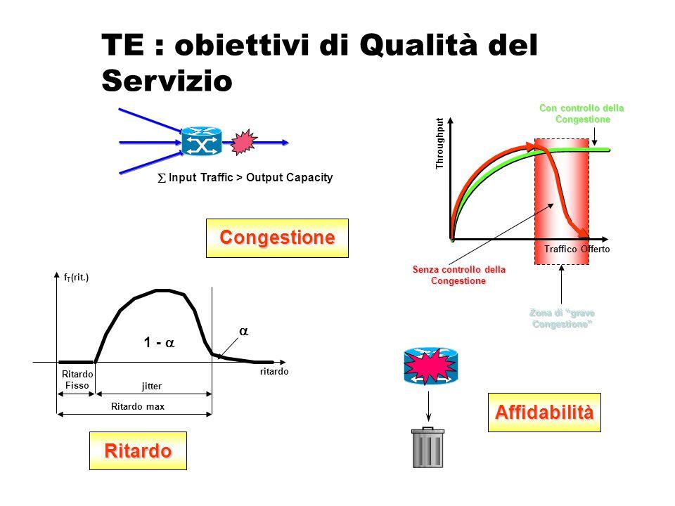 """TE : obiettivi di Qualità del Servizio Senza controllo della Congestione Con controllo della Congestione Zona di """"grave Congestione"""" Traffico Offerto"""