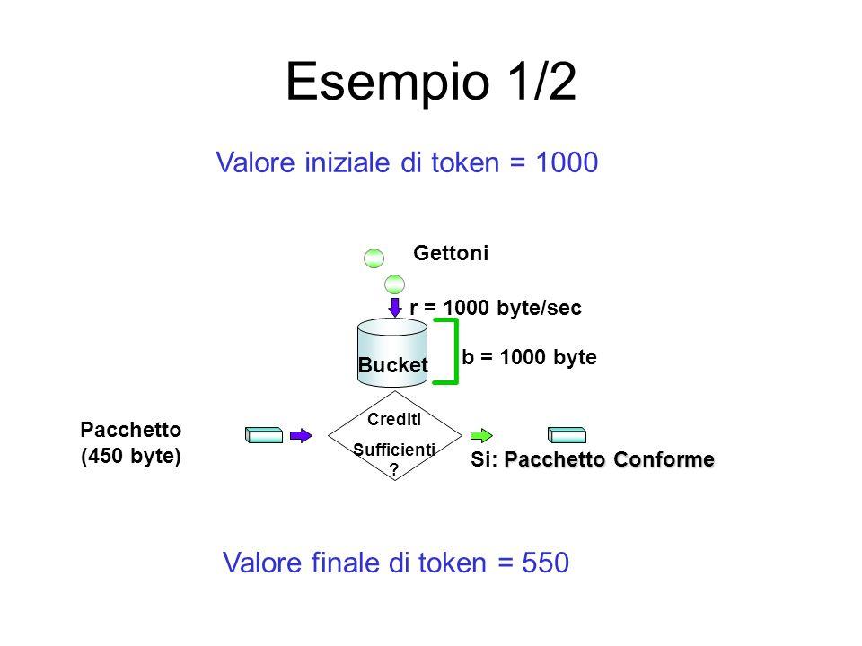 Esempio 1/2 Pacchetto (450 byte) Pacchetto Conforme Si: Pacchetto Conforme Crediti Sufficienti ? r = 1000 byte/sec Gettoni b = 1000 byte Bucket Valore
