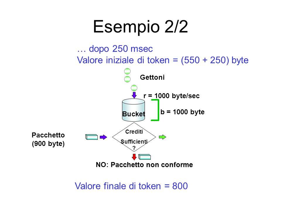 Esempio 2/2 Pacchetto (900 byte) Pacchetto non conforme NO: Pacchetto non conforme Crediti Sufficienti ? Gettoni Bucket r = 1000 byte/sec b = 1000 byt