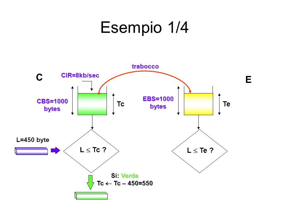 Esempio 1/4 Verde Si: Verde Tc  Tc – 450=550 L  Te ? L  Tc ? CBS=1000 bytes L=450 byte EBS=1000 bytes CIR=8kb/sec TcTe trabocco C E