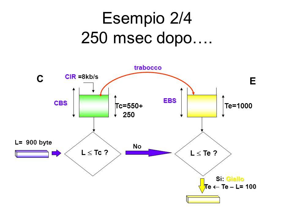 Esempio 2/4 250 msec dopo…. L  Te ? L  Tc ? CBS L= 900 byte EBS CIR CIR =8kb/s Tc=550+ 250 Te=1000 No Giallo Si: Giallo Te  Te – L= 100 trabocco C