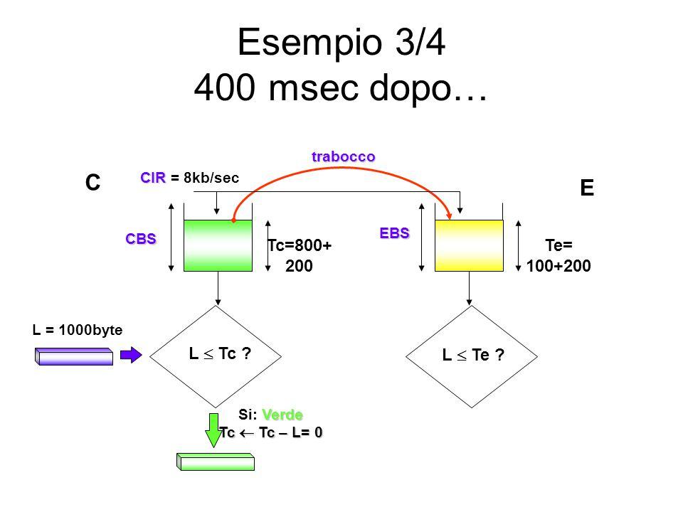 Esempio 3/4 400 msec dopo… Verde Si: Verde Tc  Tc – L= 0 L  Te ? L  Tc ? CBS L = 1000byte EBS CIR CIR = 8kb/sec Tc=800+ 200 Te= 100+200 trabocco C