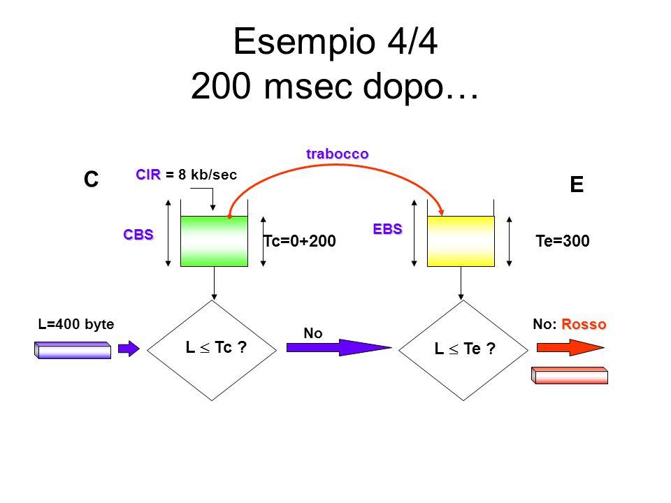 Esempio 4/4 200 msec dopo… L  Te ? L  Tc ? CBS L=400 byte EBS Rosso No: Rosso CIR CIR = 8 kb/sec Tc=0+200Te=300 No trabocco C E