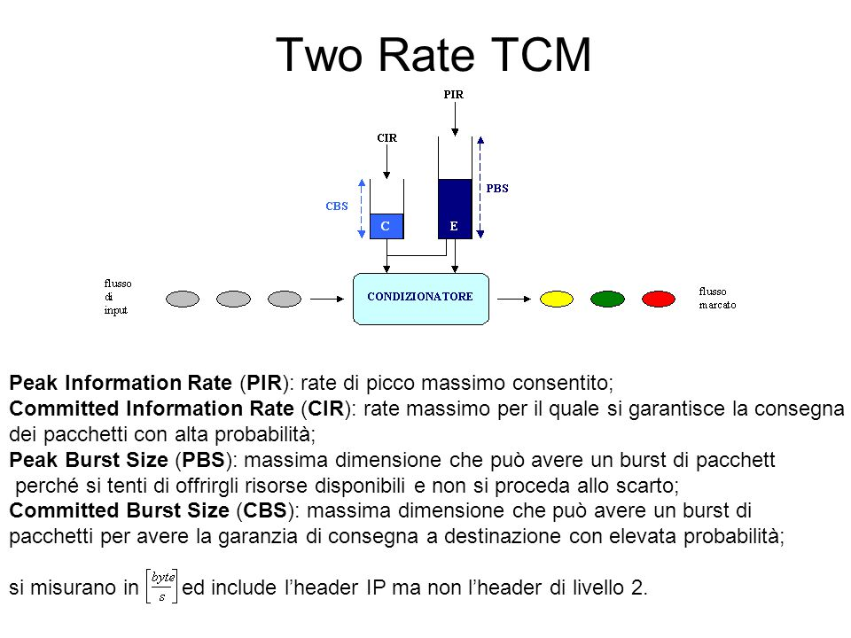 Two Rate TCM Peak Information Rate (PIR): rate di picco massimo consentito; Committed Information Rate (CIR): rate massimo per il quale si garantisce