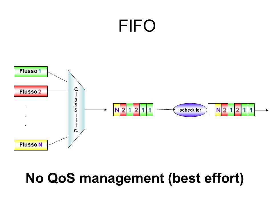 FIFO scheduler Flusso 1 Flusso N Flusso 2 C l a s i f i c....... N2 21 11N2 21 11 No QoS management (best effort)