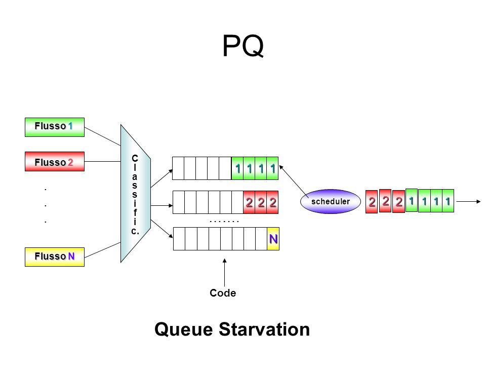 PQ 111 22 N 111 scheduler Flusso 1 Flusso N Flusso 2 C l a s i f i c....... Code ……. 2 1 1 2 2 2 Queue Starvation