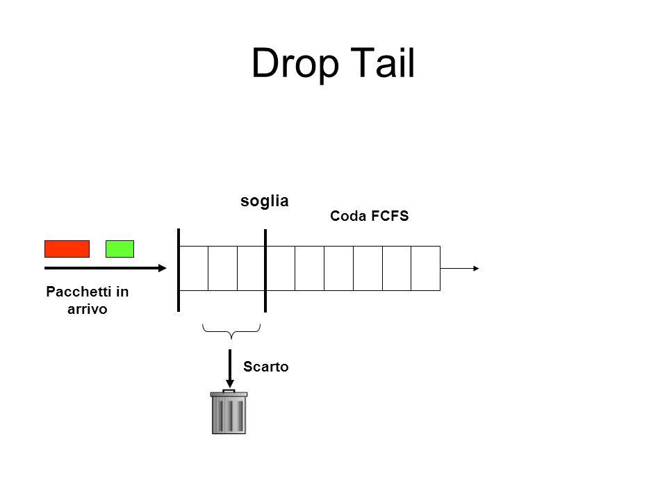 Drop Tail Coda FCFS soglia Scarto Pacchetti in arrivo