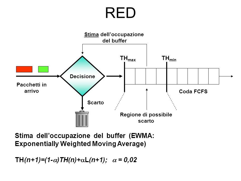 RED Decisione Coda FCFS Scarto Pacchetti in arrivo Regione di possibile scarto TH min TH max Stima dell'occupazione del buffer Stima dell'occupazione del buffer (EWMA: Exponentially Weighted Moving Average) TH(n+1)=(1-  )TH(n)+  L(n+1);  = 0,02