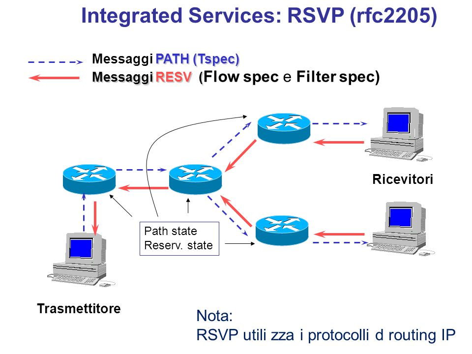 Trasmettitore Ricevitori PATH (Tspec) Messaggi PATH (Tspec) Messaggi RESV ( Messaggi RESV ( Flow spec e Filter spec) Integrated Services: RSVP (rfc2205) Path state Reserv.