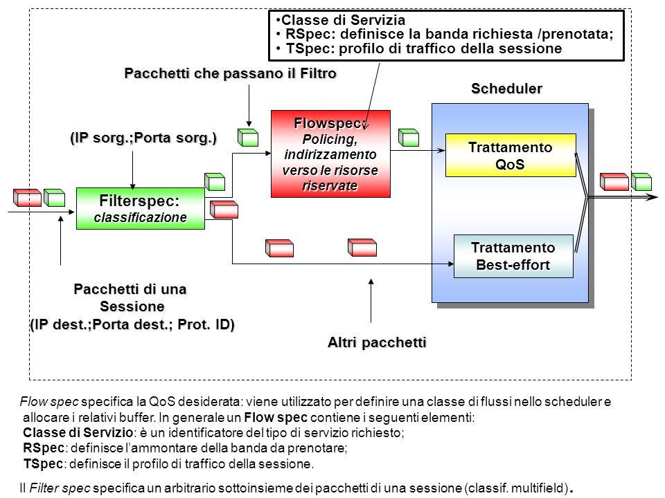 Trattamento Best-effort Filterspec:classificazione Flowspec: Policing, indirizzamento verso le risorse riservate Trattamento QoS Pacchetti di una Sessione (IP dest.;Porta dest.; Prot.
