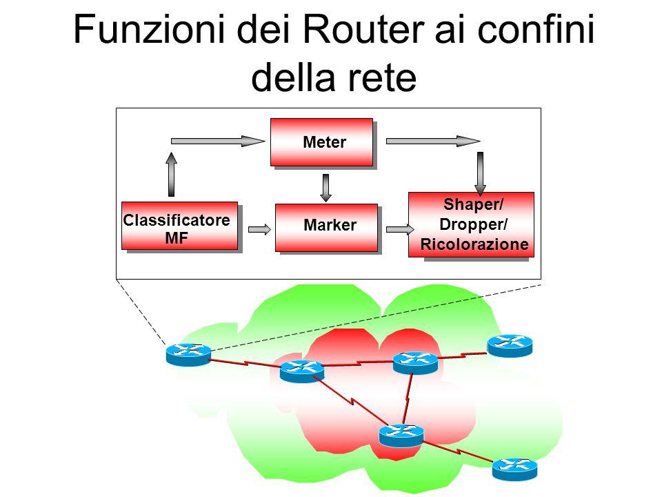 Funzioni dei Router ai confini della rete Marker Classificatore MF Meter Shaper/ Dropper/ Ricolorazione