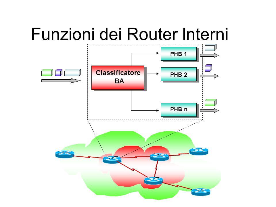 Funzioni dei Router Interni Classificatore BA PHB 1 PHB 2 PHB n