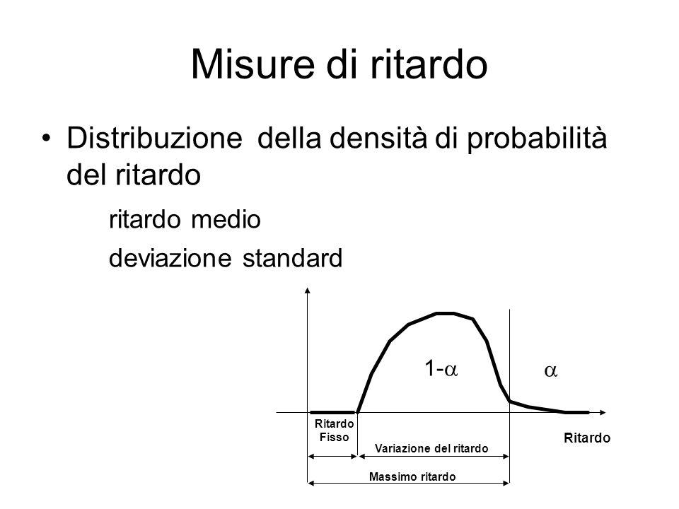 Misure di ritardo Distribuzione della densità di probabilità del ritardo ritardo medio deviazione standard Ritardo Fisso Variazione del ritardo 1-  Massimo ritardo Ritardo