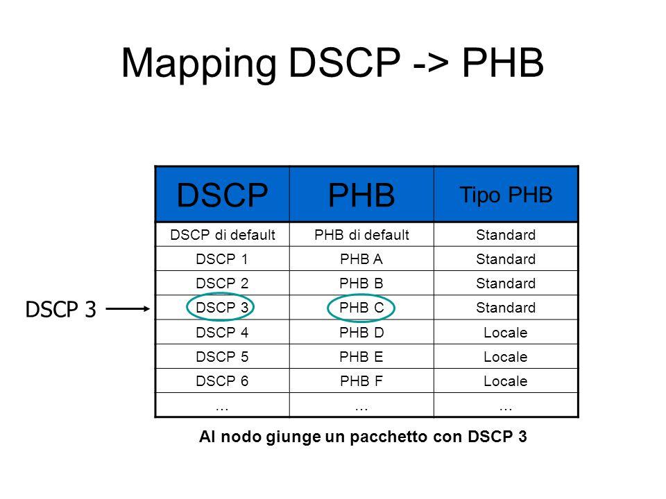 Mapping DSCP -> PHB DSCPPHB Tipo PHB DSCP di defaultPHB di defaultStandard DSCP 1PHB AStandard DSCP 2PHB BStandard DSCP 3PHB CStandard DSCP 4PHB DLocale DSCP 5PHB ELocale DSCP 6PHB FLocale ……… Al nodo giunge un pacchetto con DSCP 3 DSCP 3