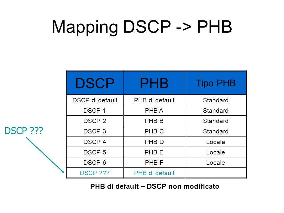 Mapping DSCP -> PHB DSCPPHB Tipo PHB DSCP di defaultPHB di defaultStandard DSCP 1PHB AStandard DSCP 2PHB BStandard DSCP 3PHB CStandard DSCP 4PHB DLocale DSCP 5PHB ELocale DSCP 6PHB FLocale DSCP PHB di default DSCP .
