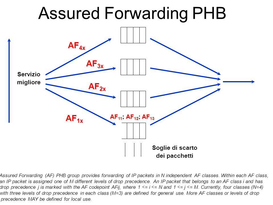 AF 1x AF 2x AF 3x AF 4x Soglie di scarto dei pacchetti AF 11 AF 12 AF 13 AF 11 ; AF 12 ; AF 13 Servizio migliore Assured Forwarding PHB Assured Forwarding (AF) PHB group provides forwarding of IP packets in N independent AF classes.