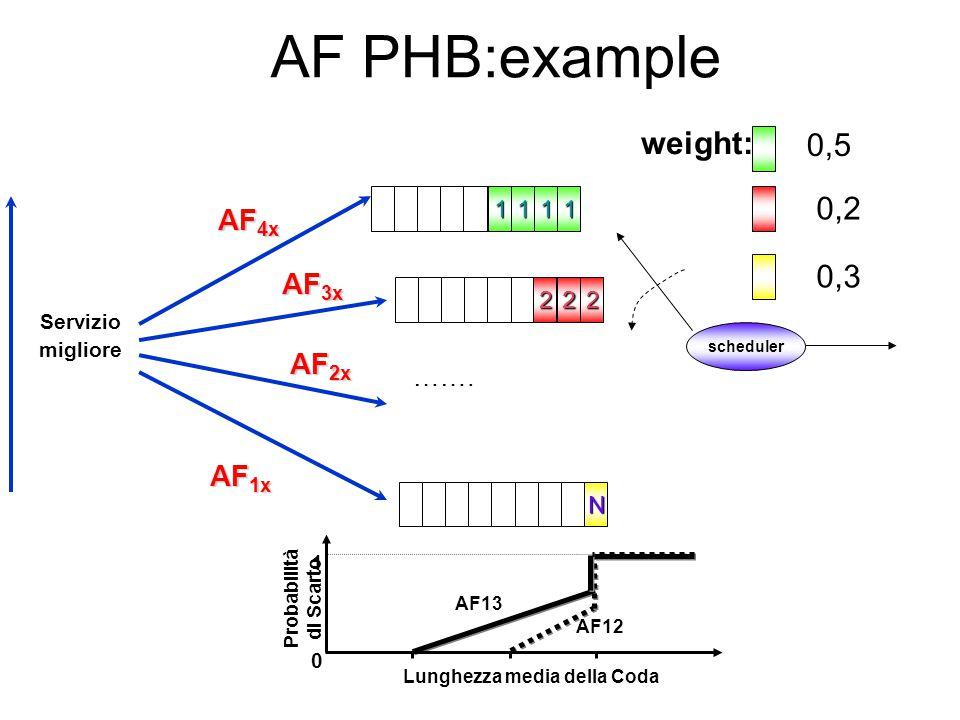 AF 1x AF 2x AF 3x AF 4x Servizio migliore AF PHB:example 111 22 N scheduler ……. 2 1 weight: 0,5 0,2 0,3 AF13 Probabilità di Scarto 1 Lunghezza media d