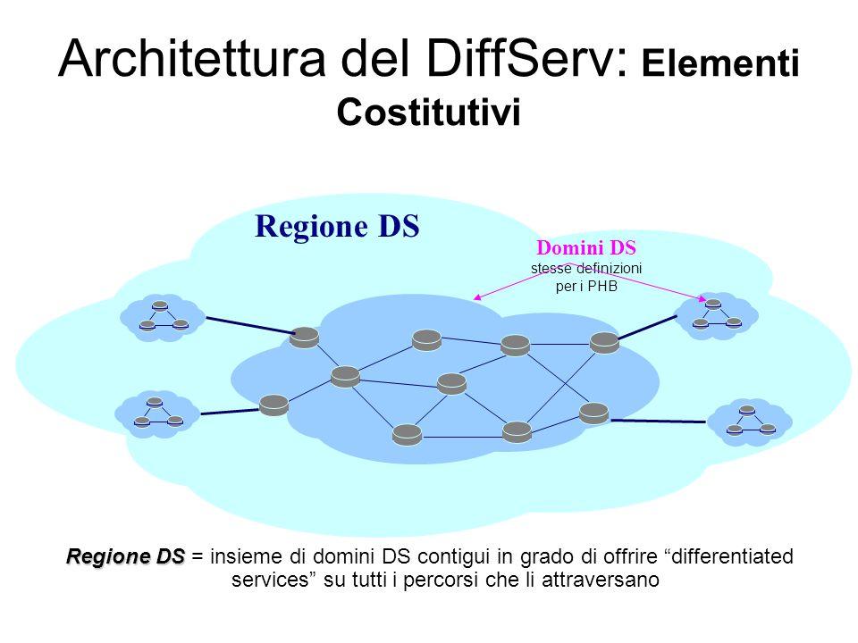 Regione DS Architettura del DiffServ: Elementi Costitutivi Regione DS Regione DS = insieme di domini DS contigui in grado di offrire differentiated services su tutti i percorsi che li attraversano Domini DS stesse definizioni per i PHB