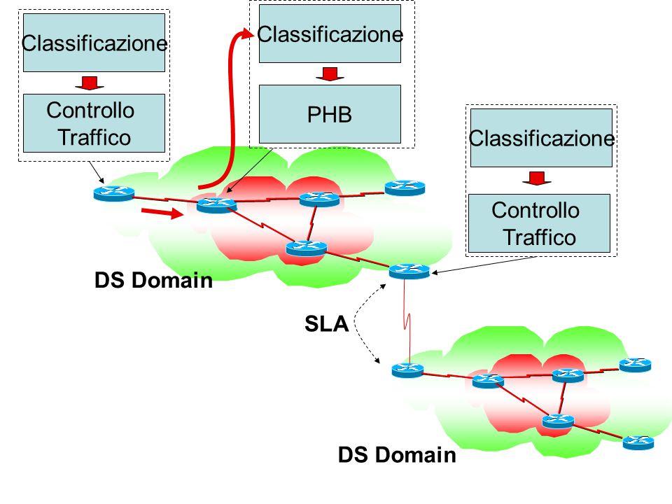 Classificazione Controllo Traffico Classificazione PHB Classificazione SLA DS Domain Controllo Traffico