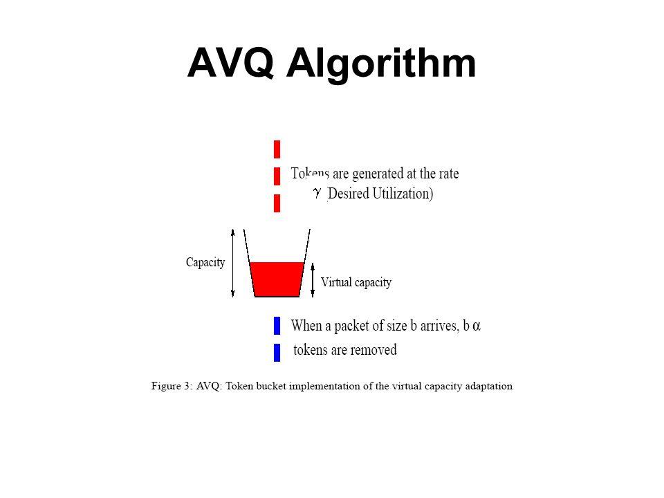 AVQ Algorithm g