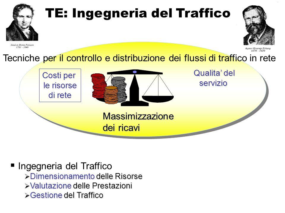 TE: Ingegneria del Traffico  Ingegneria del Traffico  Dimensionamento delle Risorse  Valutazione delle Prestazioni  Gestione del Traffico Costi per le risorse di rete Qualita' del servizio Tecniche per il controllo e distribuzione dei flussi di traffico in rete Massimizzazione dei ricavi