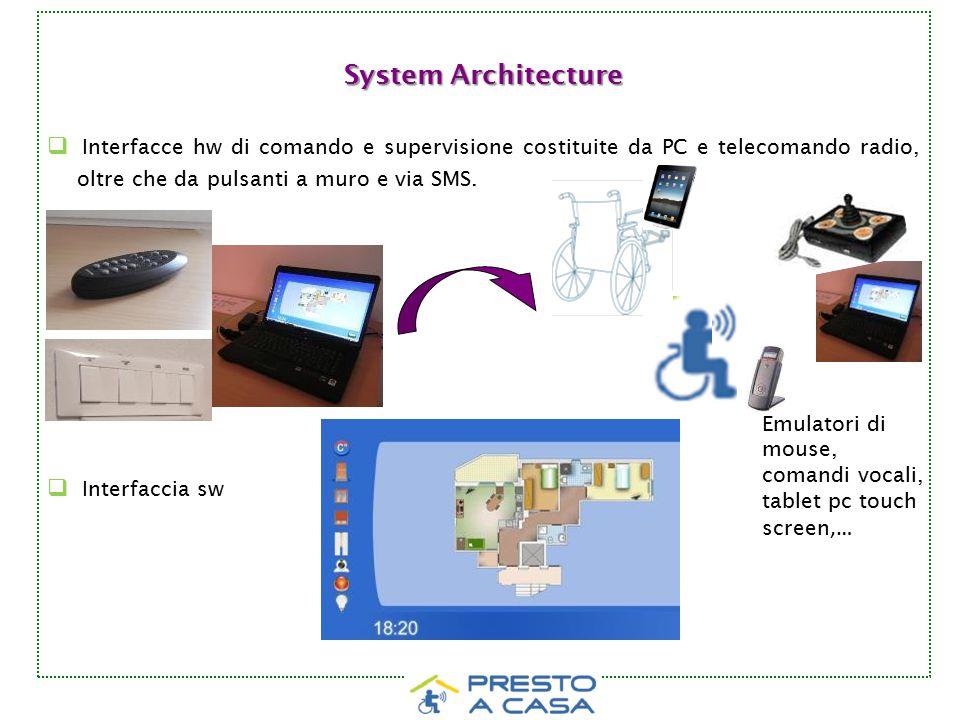 System Architecture  Interfacce hw di comando e supervisione costituite da PC e telecomando radio, oltre che da pulsanti a muro e via SMS.  Interfac