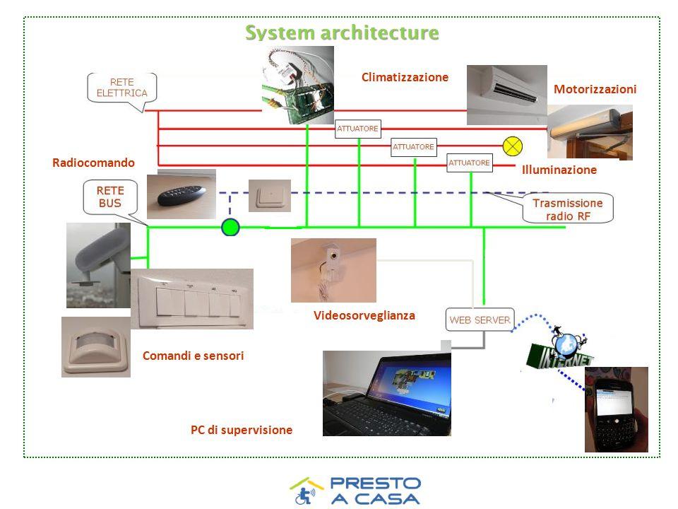 System architecture Comandi e sensori PC di supervisione Radiocomando Climatizzazione Motorizzazioni Videosorveglianza Illuminazione