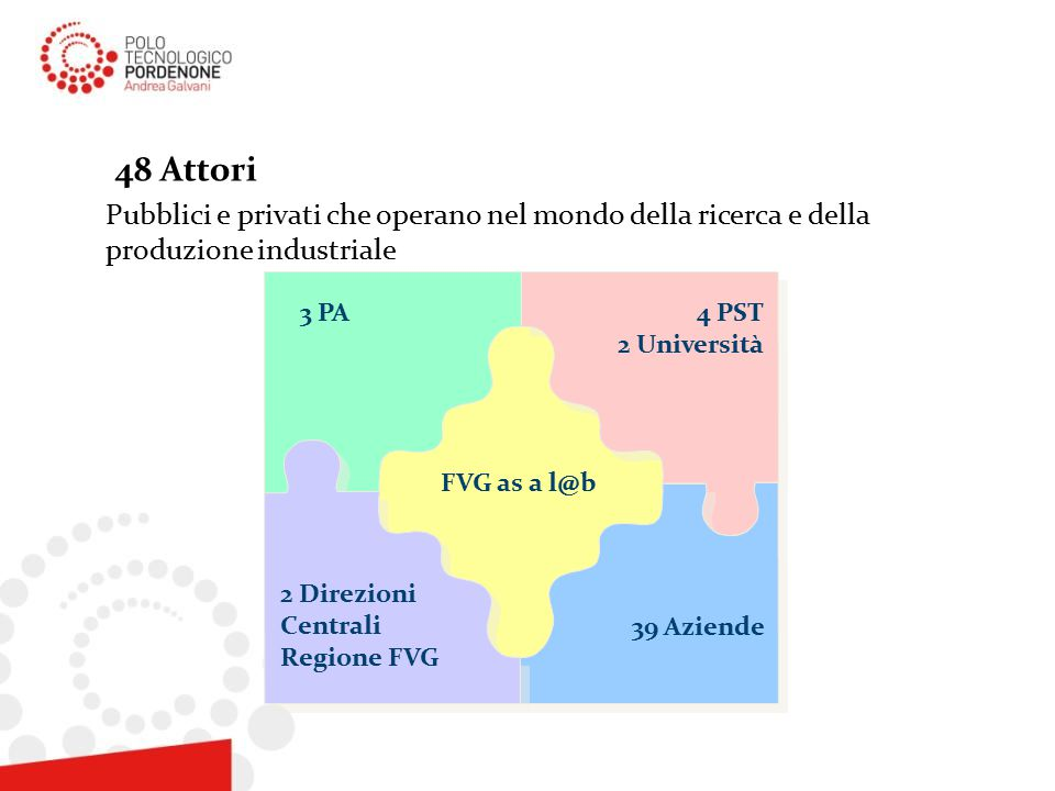48 Attori Pubblici e privati che operano nel mondo della ricerca e della produzione industriale 3 PA4 PST 2 Università 39 Aziende 2 Direzioni Centrali Regione FVG FVG as a l@b