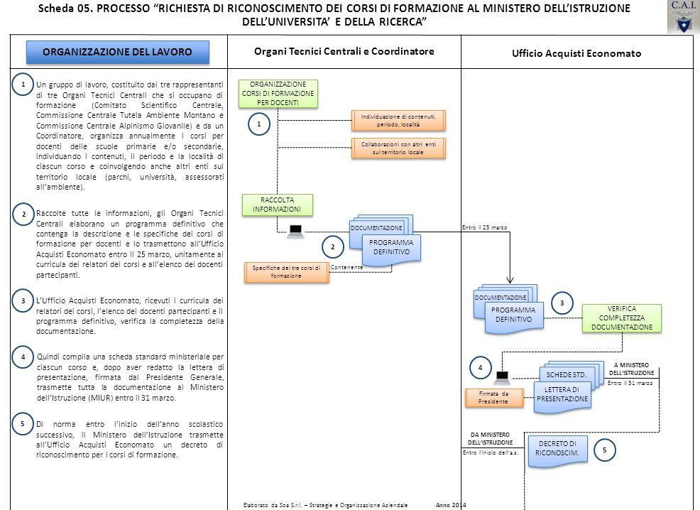 DOCUMENTAZIONE Un gruppo di lavoro, costituito dai tre rappresentanti di tre Organi Tecnici Centrali che si occupano di formazione (Comitato Scientifi