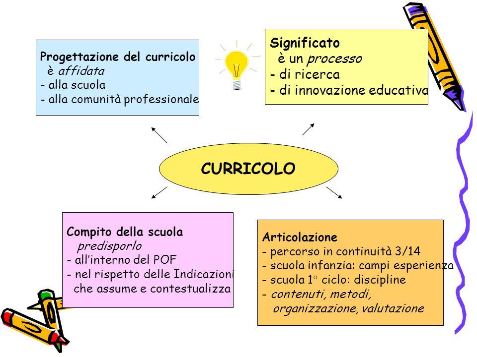 Progettazione del curricolo è affidata - alla scuola - alla comunità professionale CURRICOLO Articolazione - percorso in continuità 3/14 - scuola infa