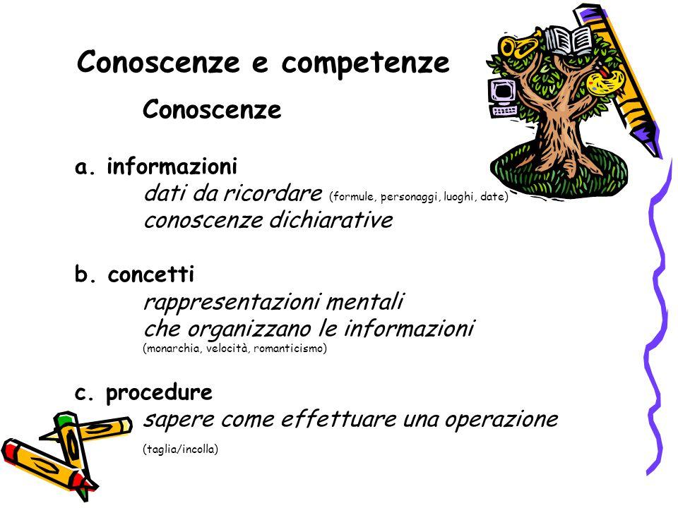 Conoscenze e competenze Conoscenze a. informazioni dati da ricordare (formule, personaggi, luoghi, date) conoscenze dichiarative b. concetti rappresen