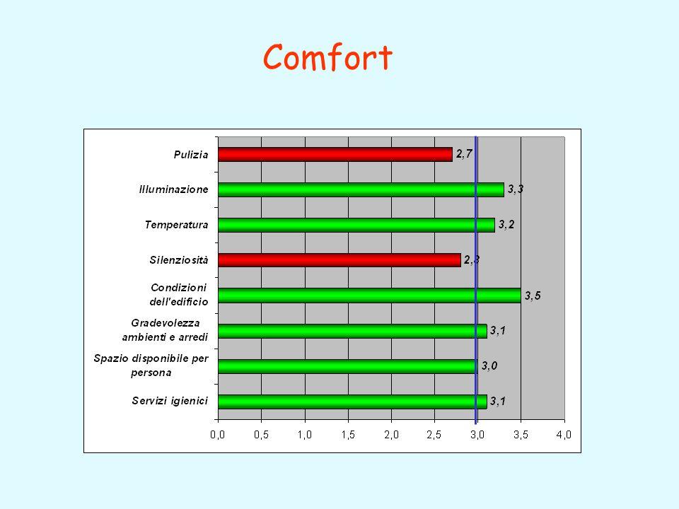 Aree da migliorare: Comunicazione interna Criteri di valutazione Valorizzazione del personale