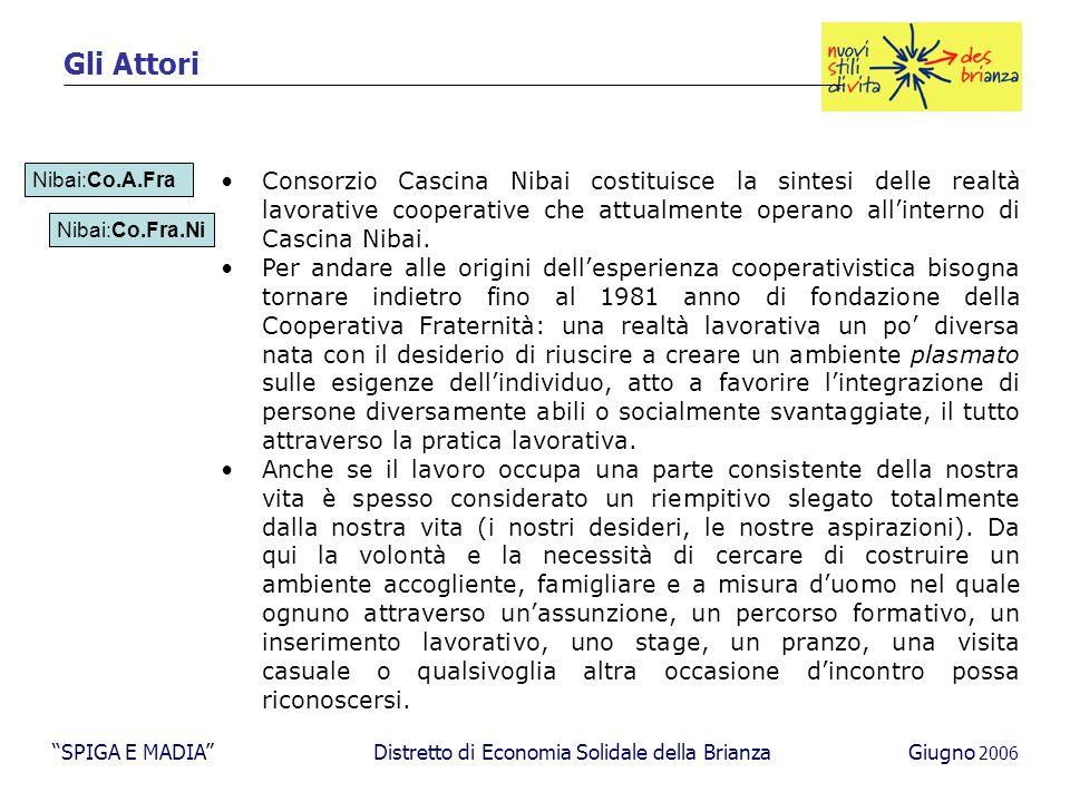 Gli Attori Nibai:Co.A.Fra Nibai:Co.Fra.Ni Consorzio Cascina Nibai costituisce la sintesi delle realtà lavorative cooperative che attualmente operano all'interno di Cascina Nibai.