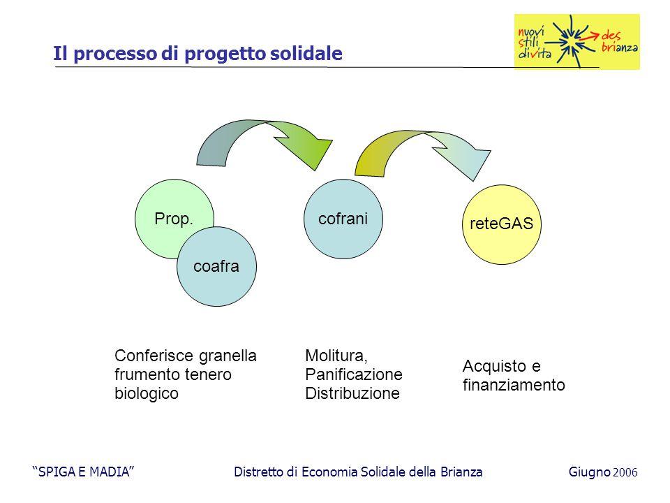 Il processo di progetto solidale Prop.