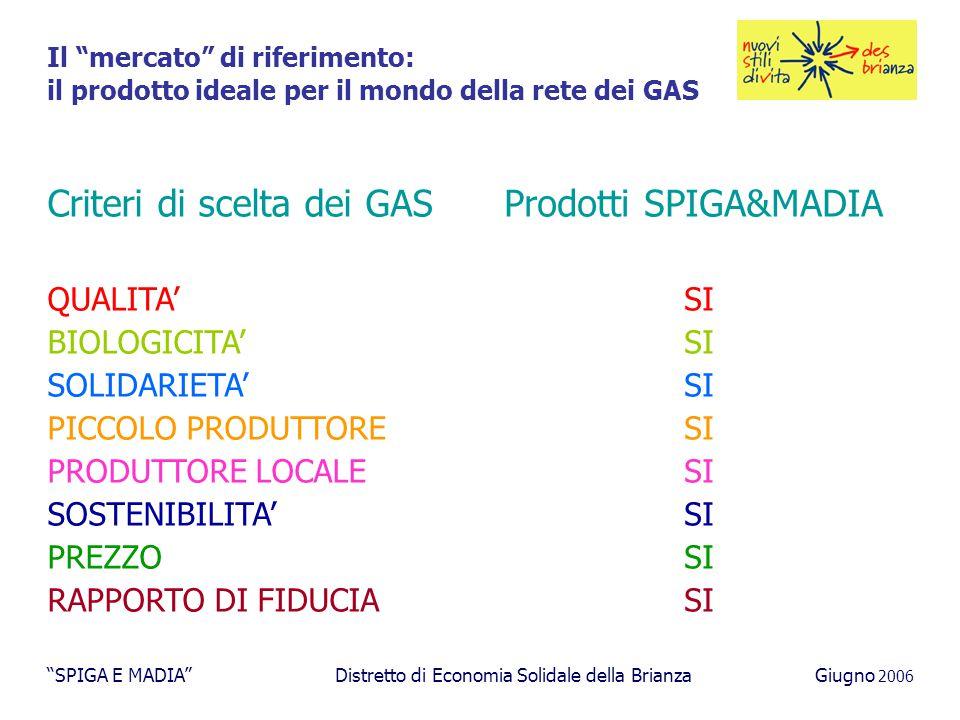 Il mercato di riferimento: il prodotto ideale per il mondo della rete dei GAS Criteri di scelta dei GAS QUALITA' BIOLOGICITA' SOLIDARIETA' PICCOLO PRODUTTORE PRODUTTORE LOCALE SOSTENIBILITA' PREZZO RAPPORTO DI FIDUCIA Prodotti SPIGA&MADIA SI SPIGA E MADIA Distretto di Economia Solidale della BrianzaGiugno 2006