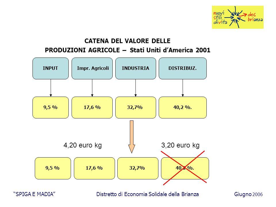 CATENA DEL VALORE DELLE PRODUZIONI AGRICOLE – Stati Uniti d'America 2001 INPUT Impr.