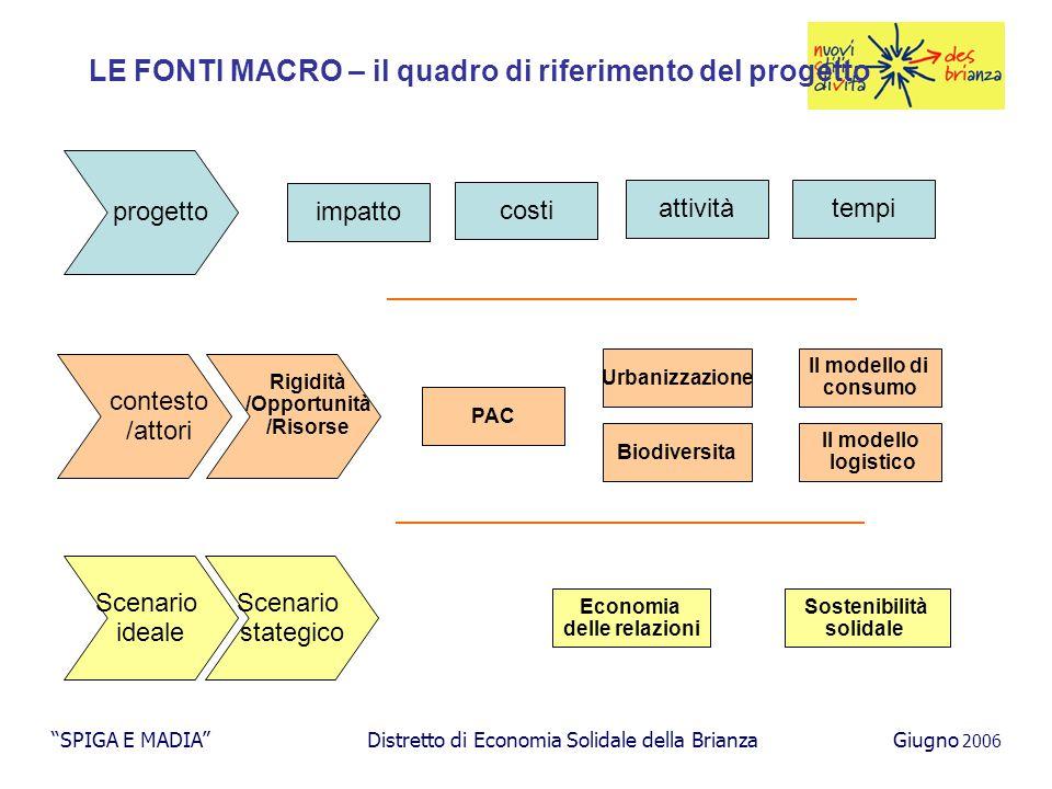 LE FONTI MACRO – il contesto SPIGA E MADIA Distretto di Economia Solidale della BrianzaGiugno 2006